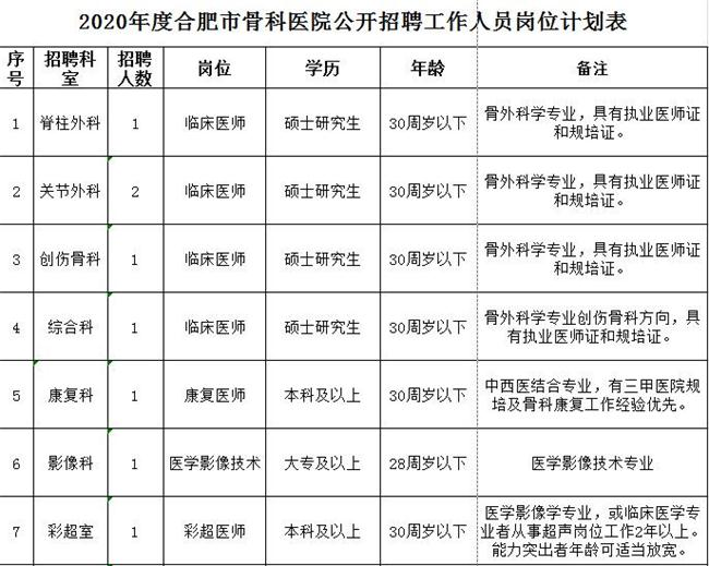 医院骨科工作计划_合肥市骨科医院2020年度招聘工作人员公告(第二批)_医直聘人才网